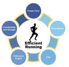 Efficient Running 2