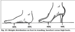 Foot Fig 8